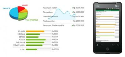 Menggunakan NgaturDuit.com Untuk Mengatur Keuangan